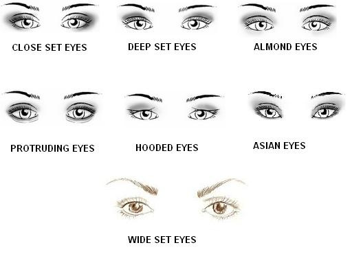 eye shadow tutorial for different eye shapes